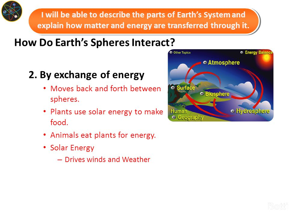 How Do Earth's Spheres Interact