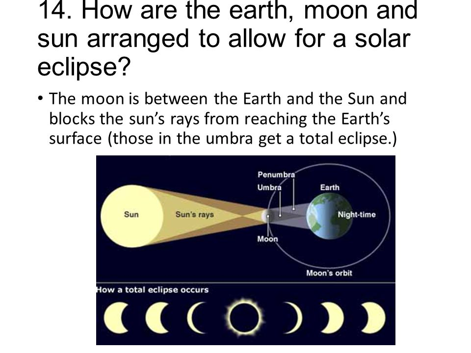 14. How are the earth, moon and sun arranged to allow for a solar eclipse