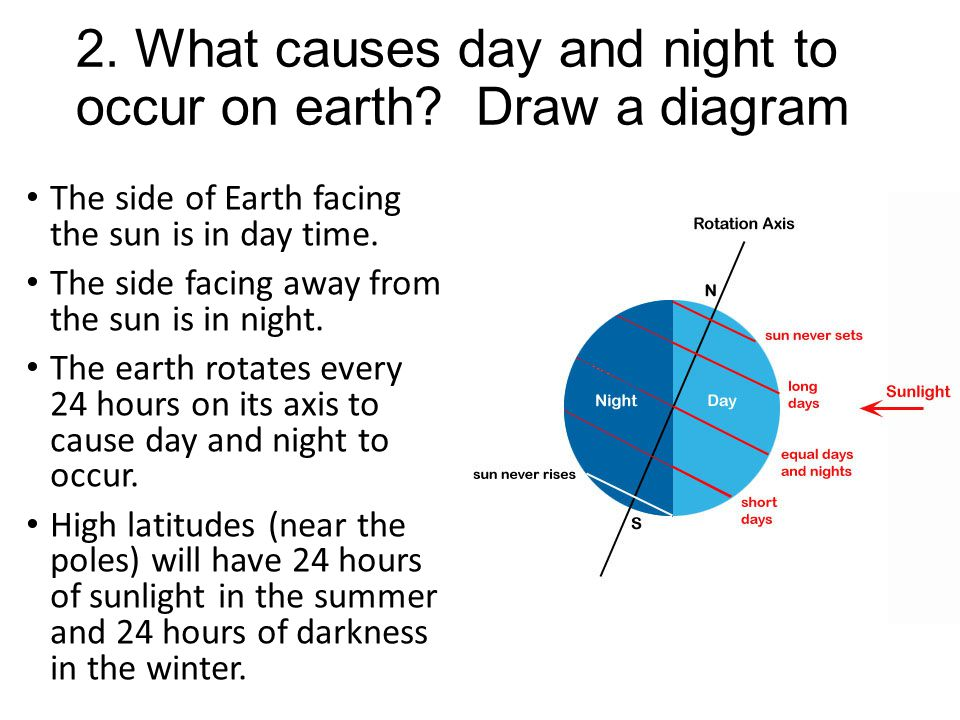 2. What causes day and night to occur on earth Draw a diagram