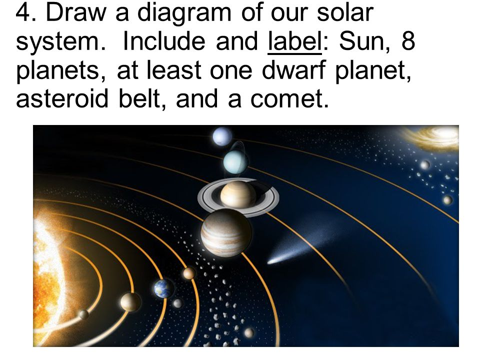 4. Draw a diagram of our solar system