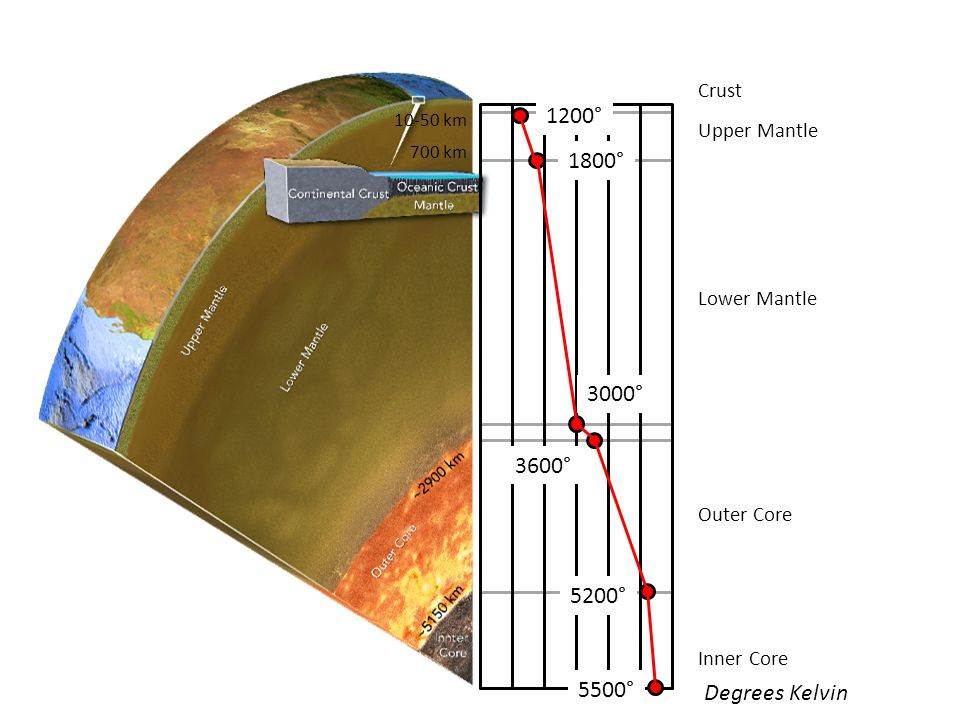 1200° 1800° 3000° 3600° 5200° 5500° Degrees Kelvin Crust Upper Mantle