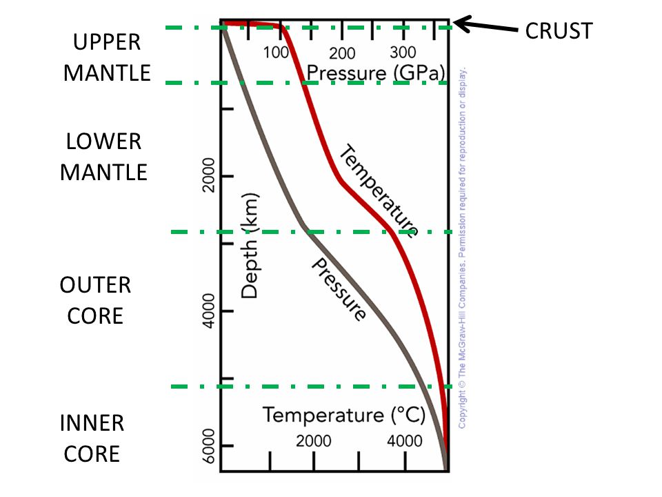 CRUST UPPER MANTLE LOWER MANTLE OUTER CORE INNER CORE