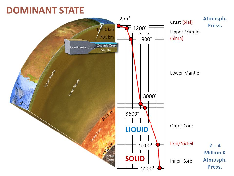 DOMINANT STATE LIQUID SOLID 255° Atmosph. Press. 1200° 1800° 3000°
