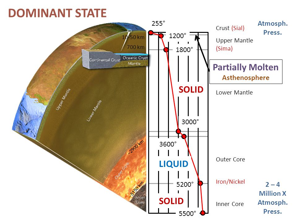 DOMINANT STATE Partially Molten SOLID LIQUID SOLID 255° Atmosph.