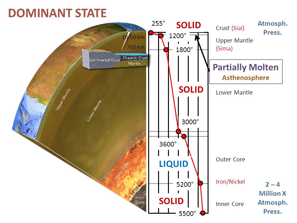 DOMINANT STATE SOLID Partially Molten SOLID LIQUID SOLID 255° Atmosph.