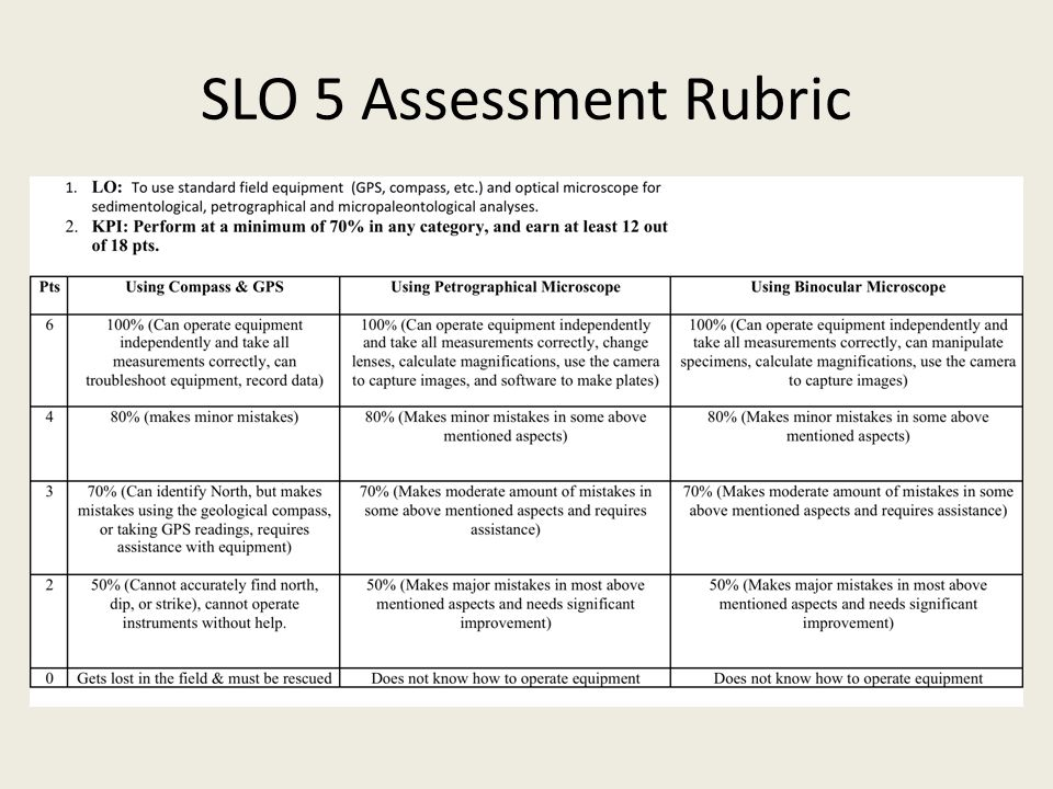 SLO 5 Assessment Rubric