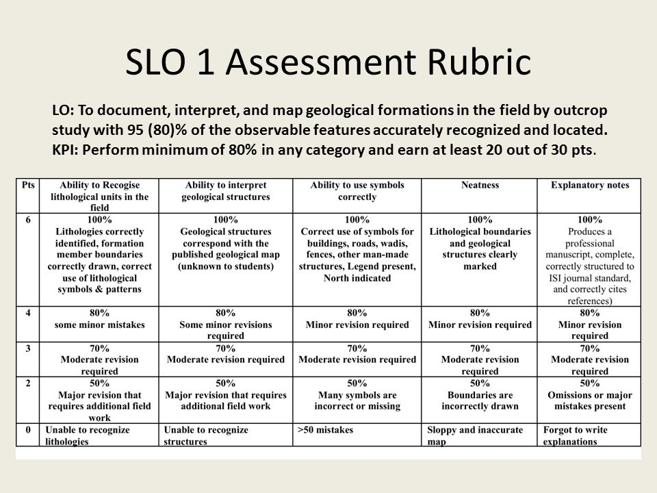 SLO 1 Assessment Rubric