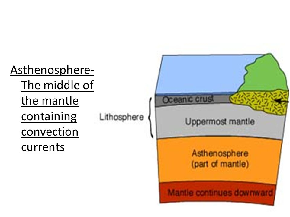 Asthenosphere- The middle of the mantle containing convection currents