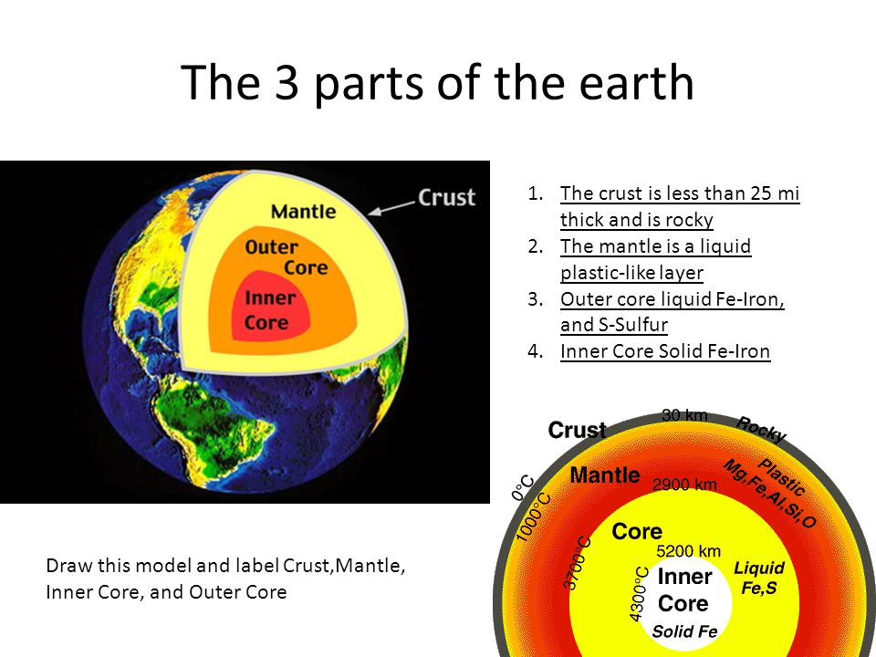 The 3 parts of the earth The crust is less than 25 mi thick and is rocky. The mantle is a liquid plastic-like layer.