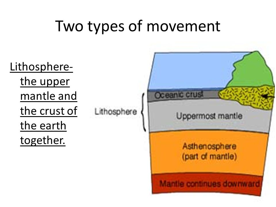 Two types of movement Lithosphere- the upper mantle and the crust of the earth together.