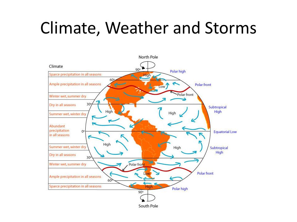 Climate, Weather and Storms