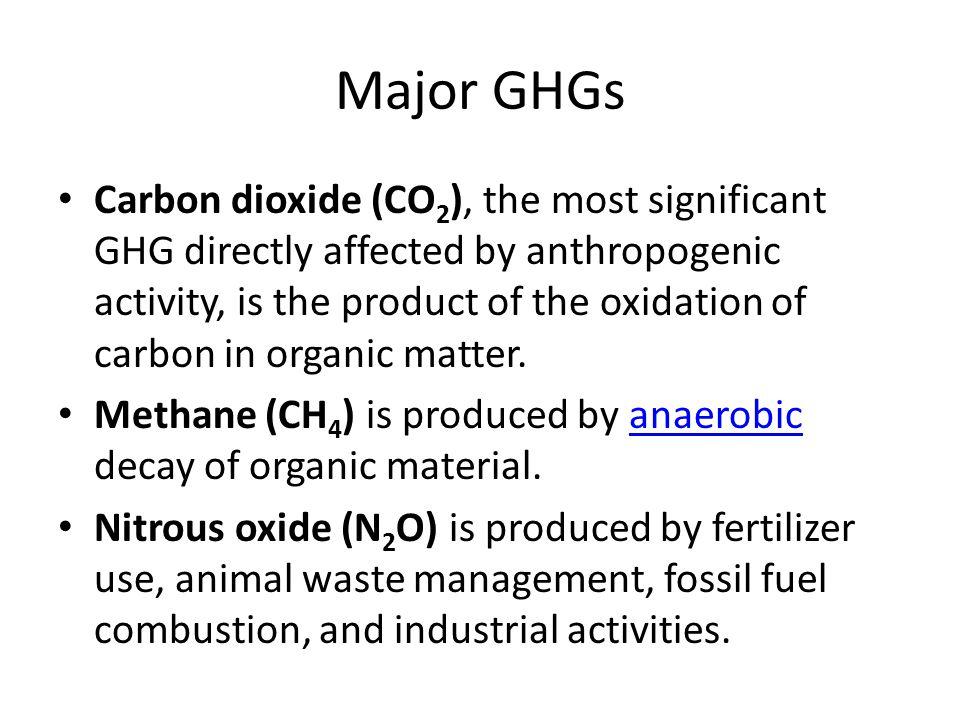 Major GHGs