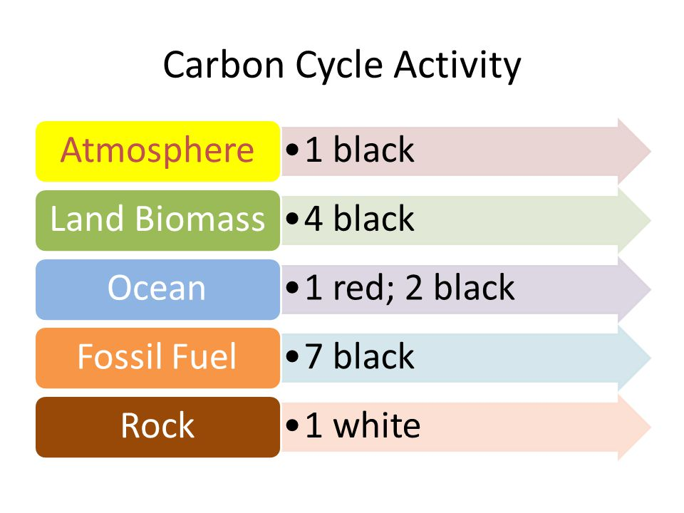 Carbon Cycle Activity Atmosphere 1 black Land Biomass 4 black Ocean