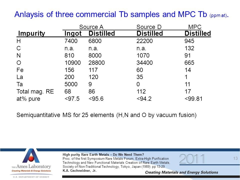 Anlaysis of three commercial Tb samples and MPC Tb (ppm at).