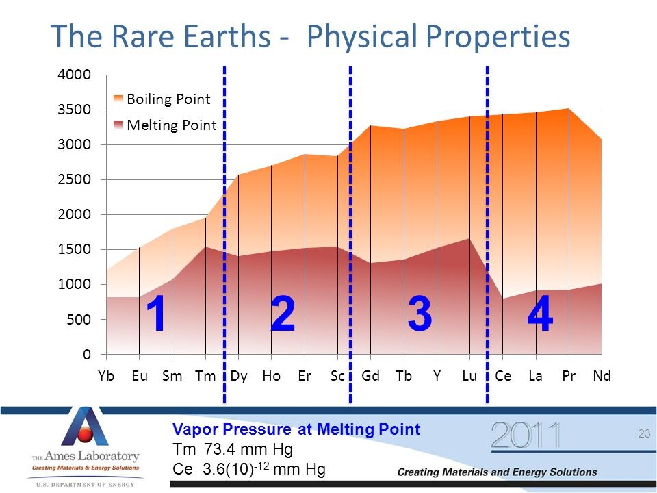 1 2 3 4 The Rare Earths - Physical Properties