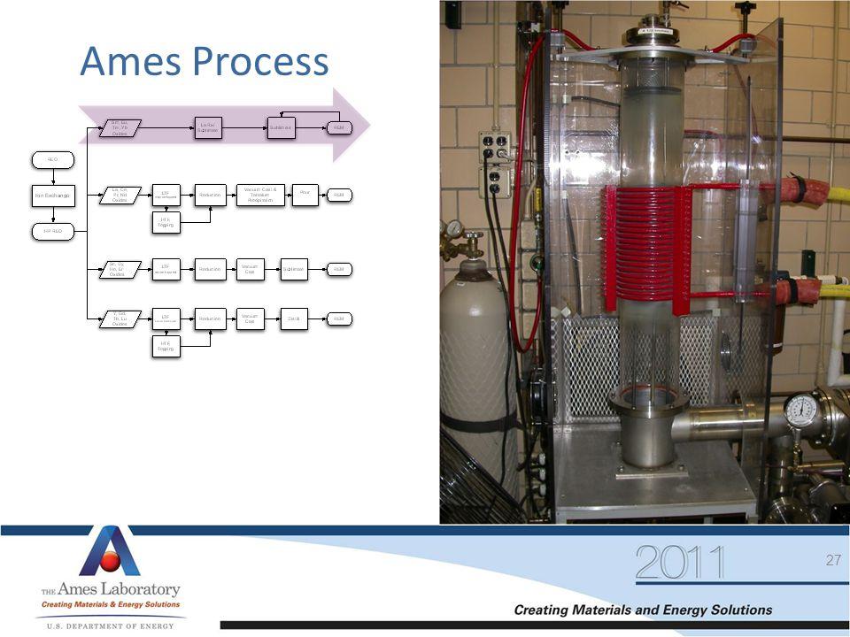 Ames Process