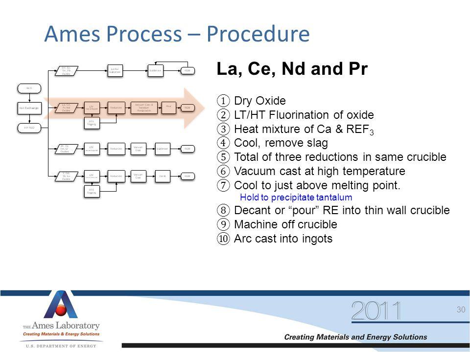 Ames Process – Procedure