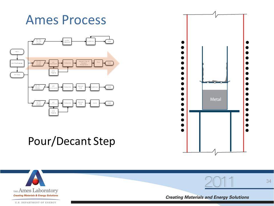 Ames Process Pour/Decant Step