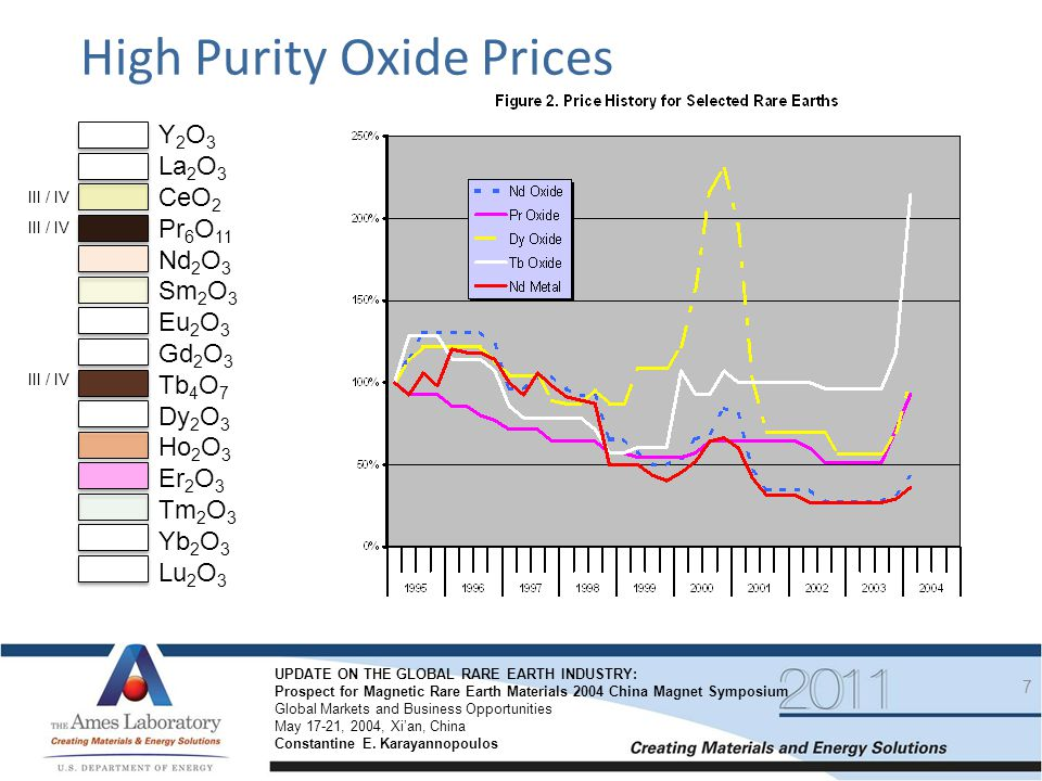 High Purity Oxide Prices
