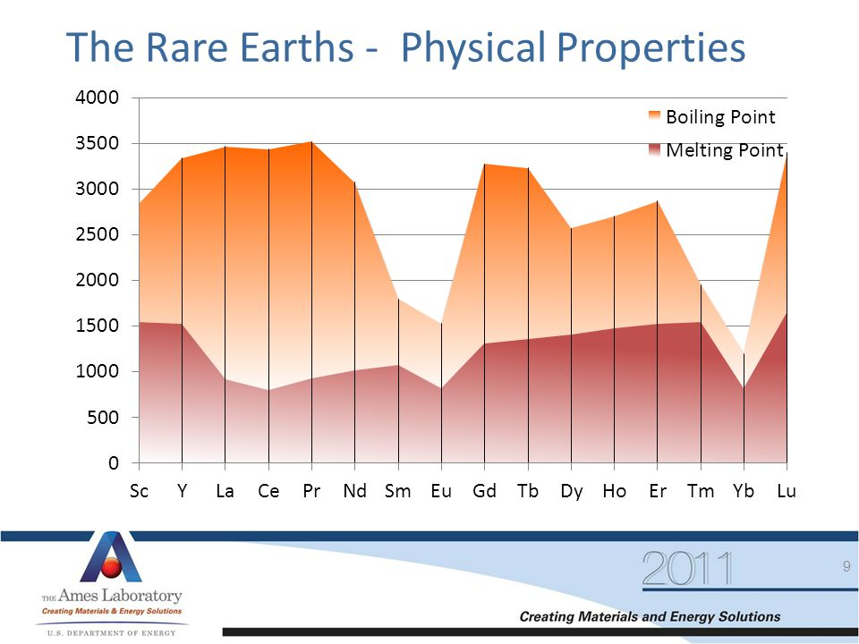 The Rare Earths - Physical Properties