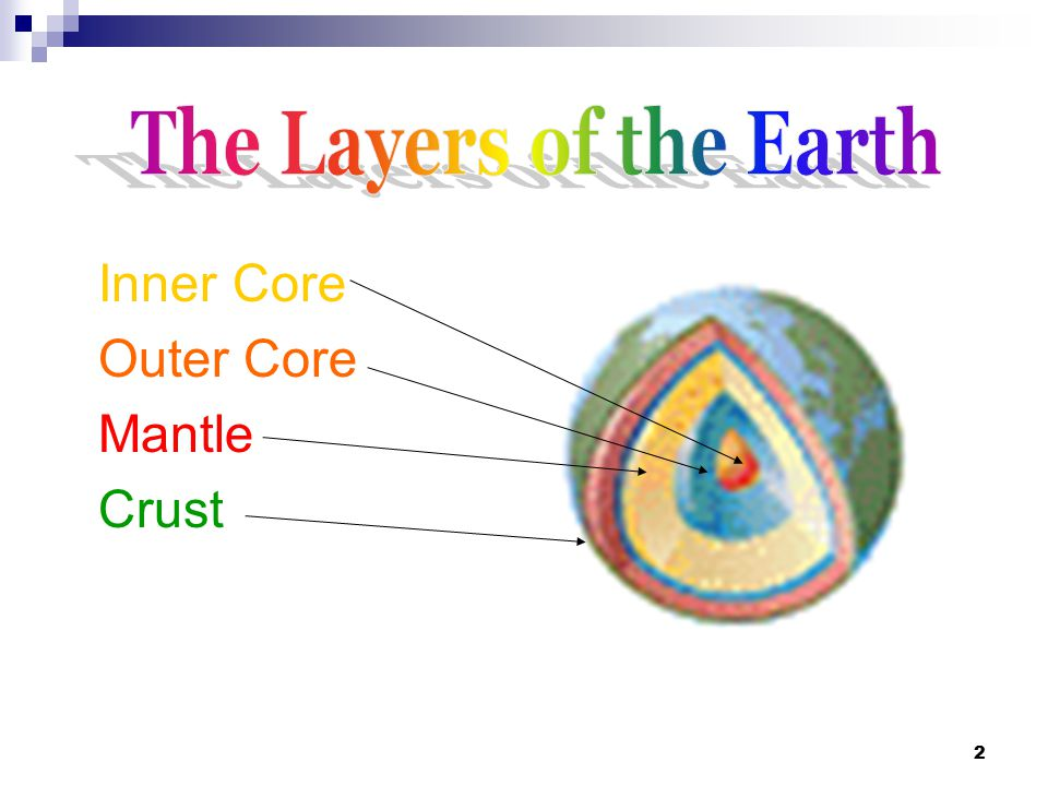The Layers of the Earth Inner Core Outer Core Mantle Crust