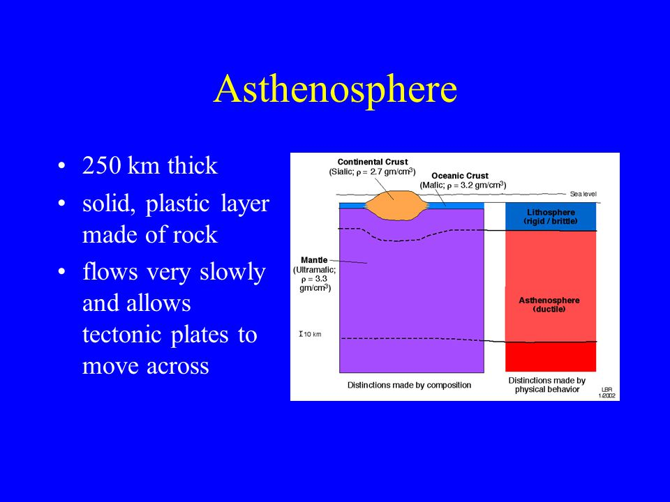 Asthenosphere 250 km thick solid, plastic layer made of rock