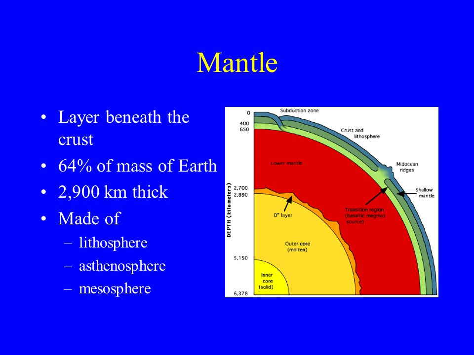 Mantle Layer beneath the crust 64% of mass of Earth 2,900 km thick