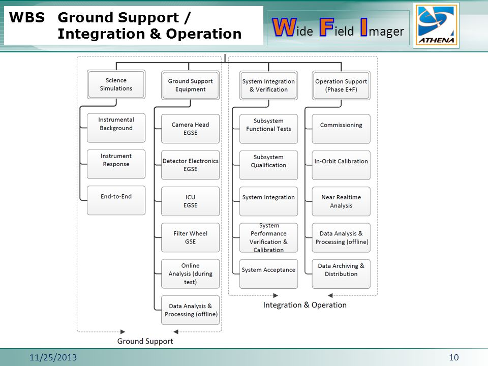WBS Ground Support / Integration & Operation