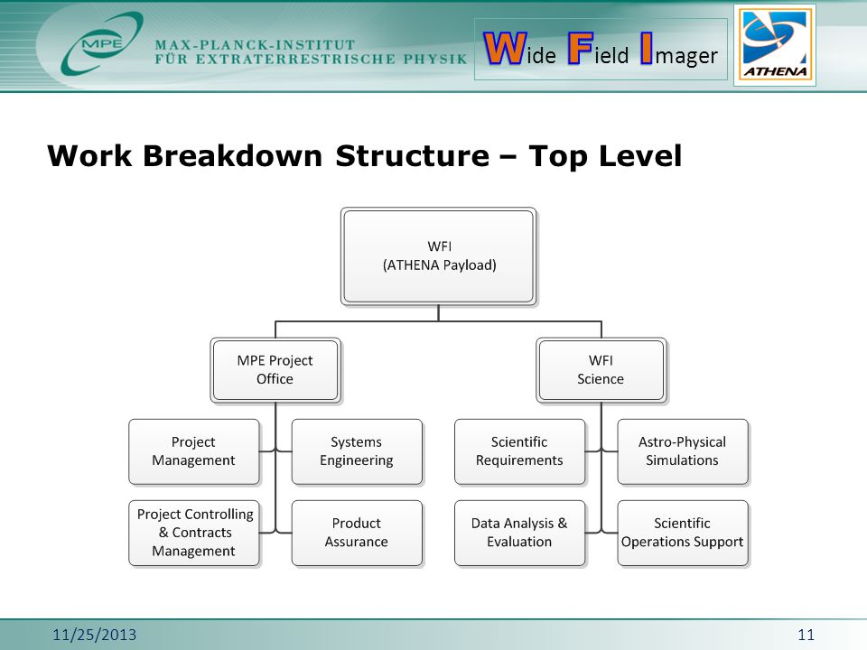 Work Breakdown Structure – Top Level