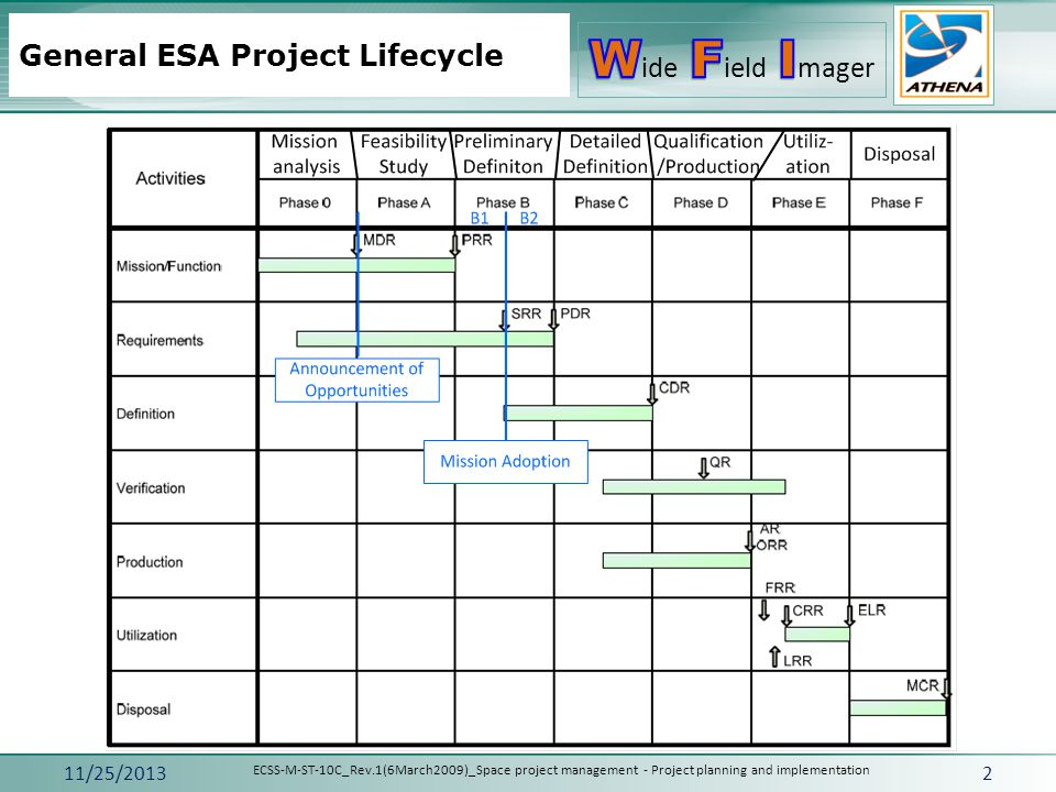 General ESA Project Lifecycle