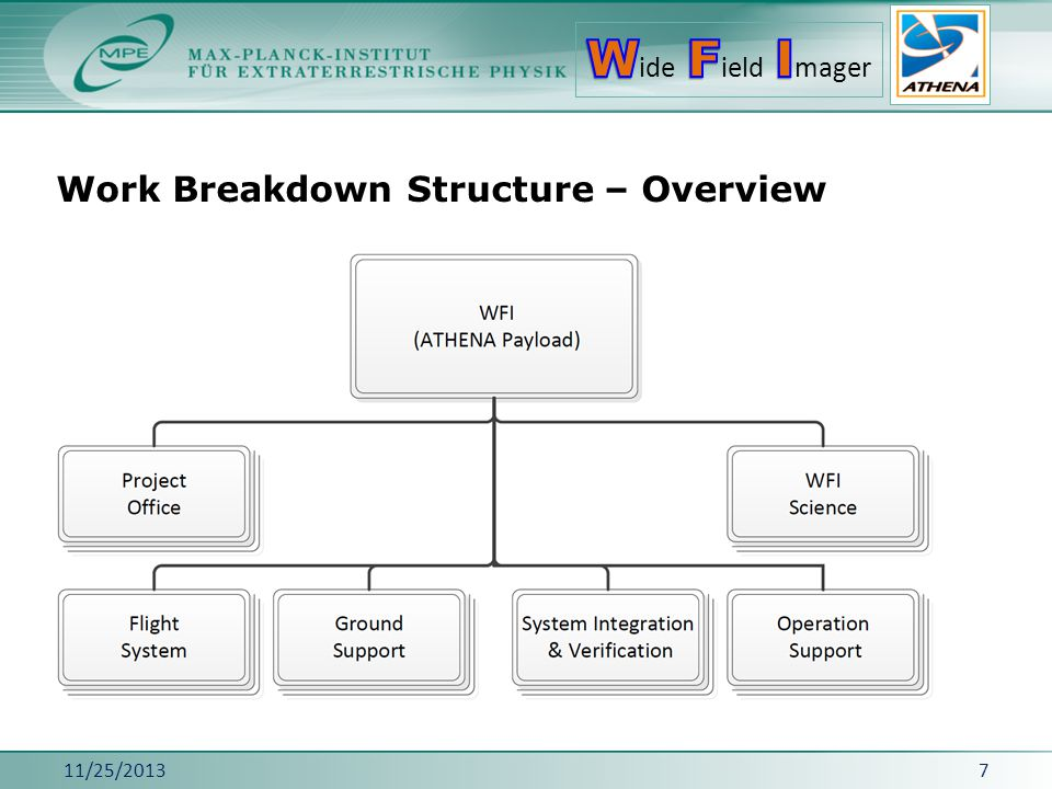 Work Breakdown Structure – Overview