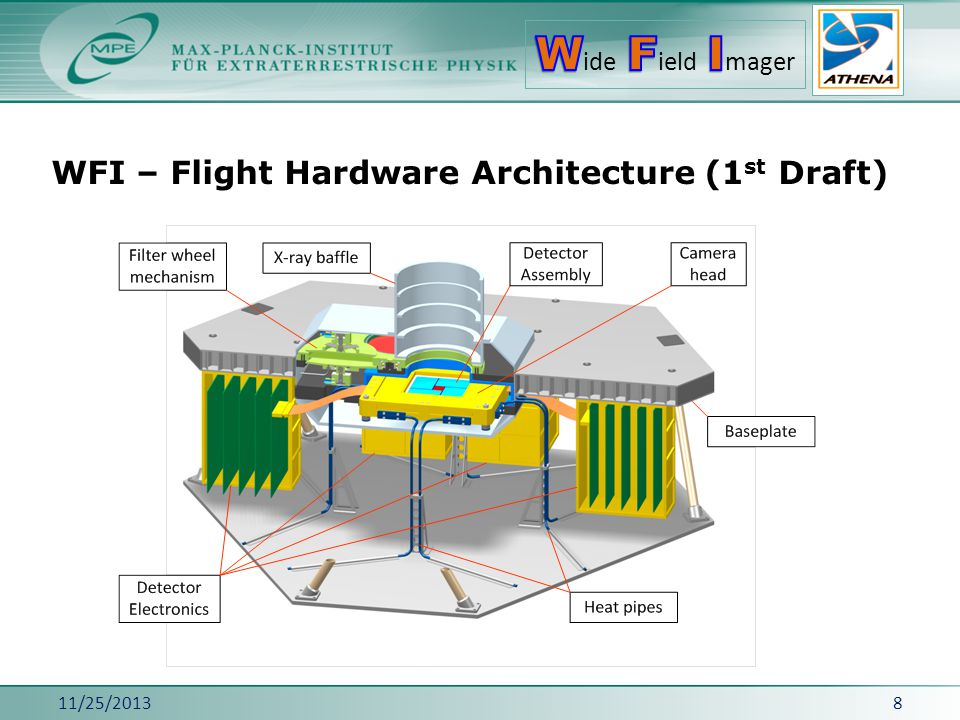 WFI – Flight Hardware Architecture (1st Draft)