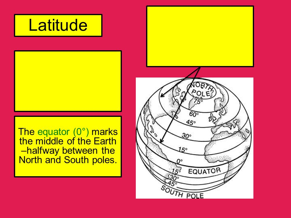 Latitude The equator (0°) marks the middle of the Earth –halfway between the North and South poles.