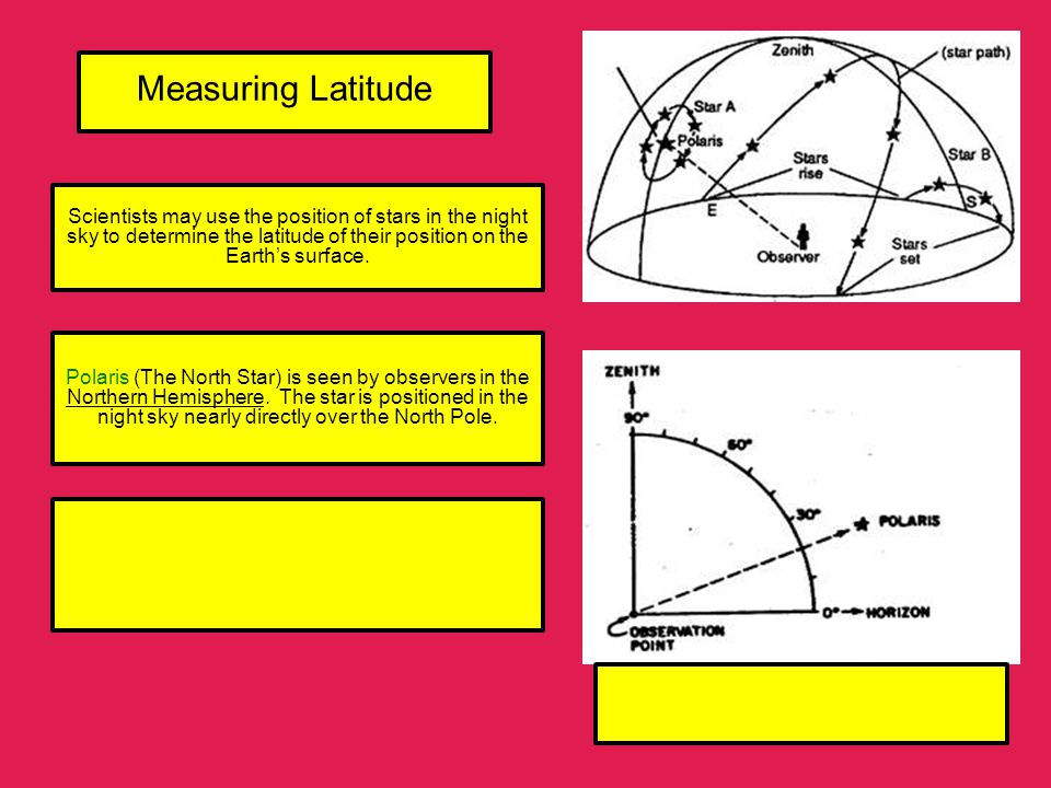 Measuring Latitude Scientists may use the position of stars in the night sky to determine the latitude of their position on the Earth's surface.