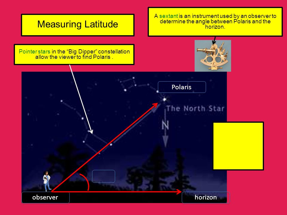 Measuring Latitude Polaris observer horizon