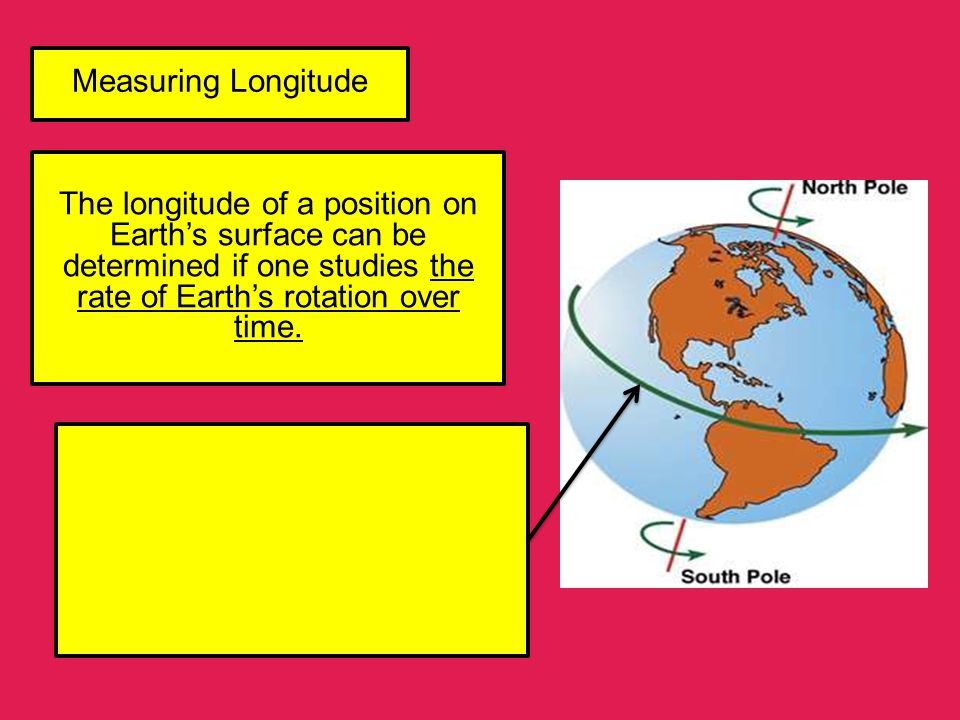 Measuring Longitude The longitude of a position on Earth's surface can be determined if one studies the rate of Earth's rotation over time.