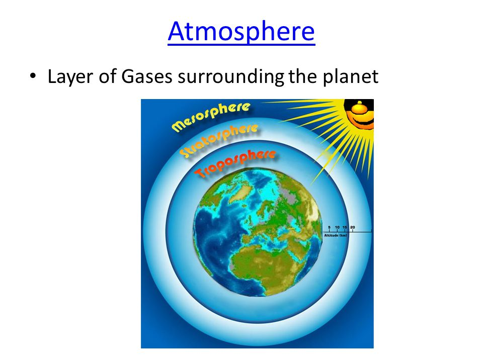 Atmosphere Layer of Gases surrounding the planet