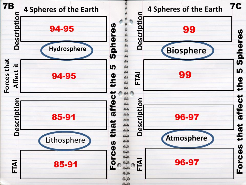 99 Biosphere 99 7B 7C 4 Spheres of the Earth 4 Spheres of the Earth