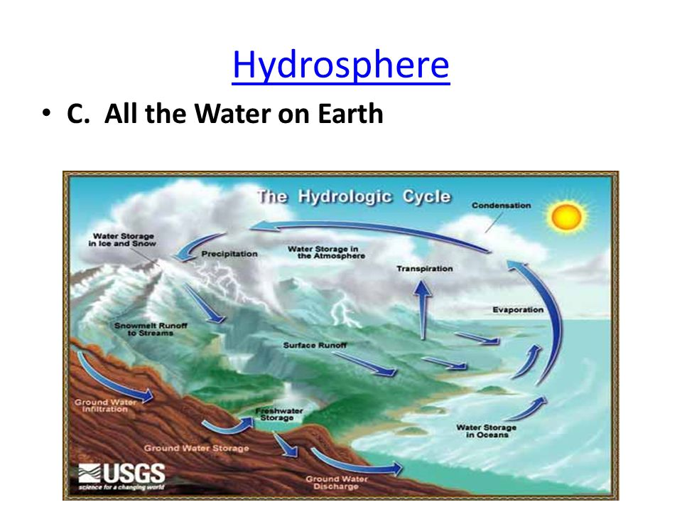 Hydrosphere C. All the Water on Earth