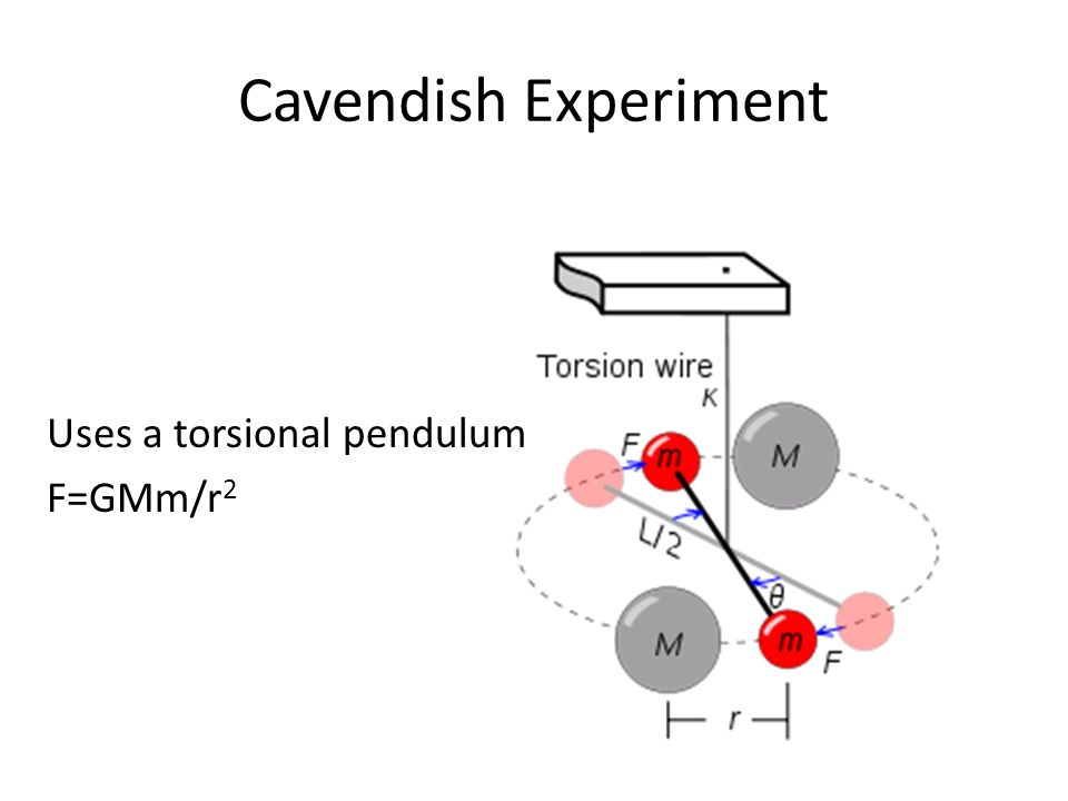 Cavendish Experiment Uses a torsional pendulum F=GMm/r2