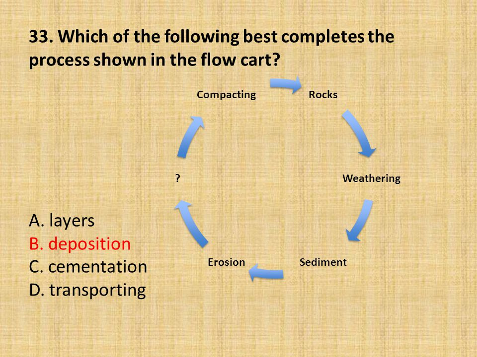 33. Which of the following best completes the process shown in the flow cart A. layers B. deposition C. cementation D. transporting