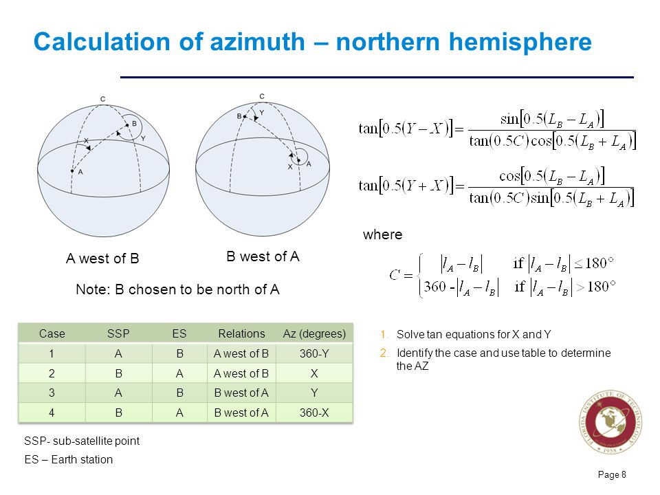 Calculation of azimuth – northern hemisphere