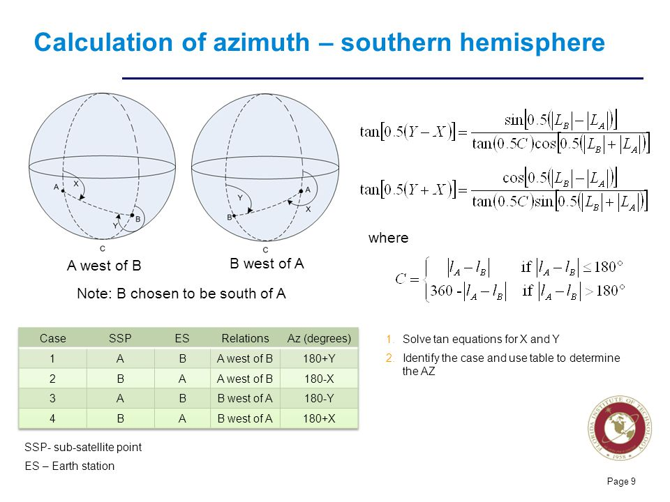 Calculation of azimuth – southern hemisphere