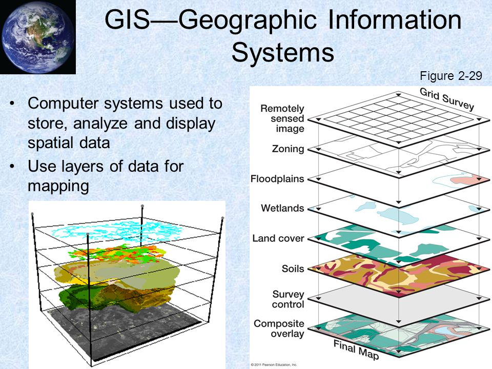 GIS—Geographic Information Systems