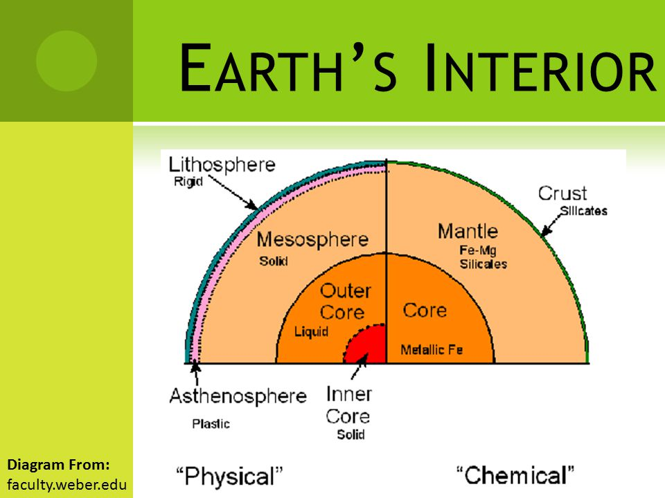 Earth's Interior Diagram From: faculty.weber.edu