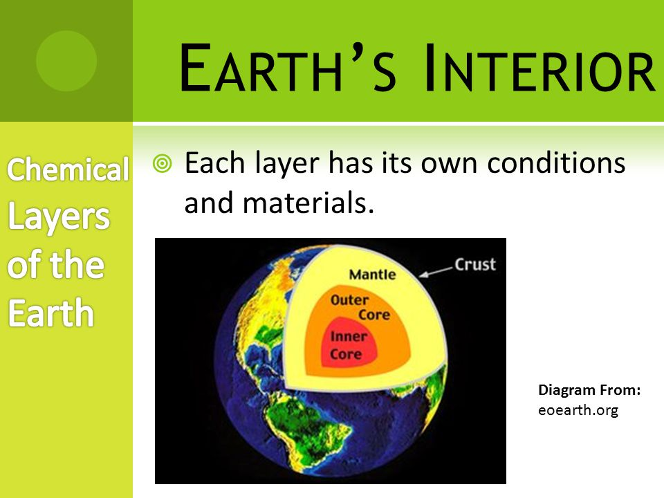 Earth's Interior Chemical Layers of the Earth