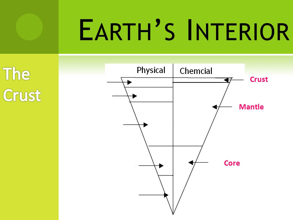 Earth's Interior The Crust Crust Mantle Core