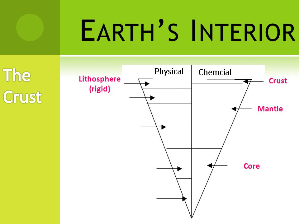 Earth's Interior The Crust Lithosphere (rigid) Crust Mantle Core