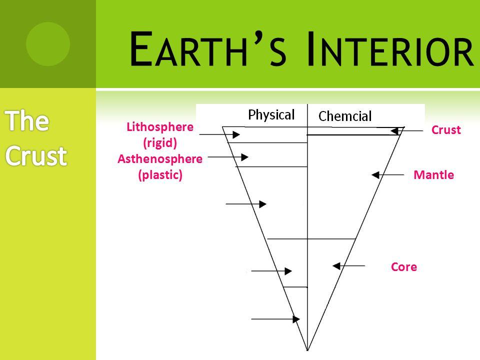 Earth's Interior The Crust Lithosphere Crust (rigid) Asthenosphere