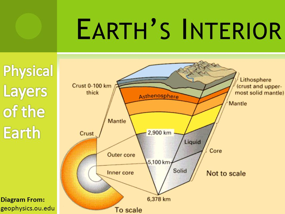 Earth's Interior Section 1 - ppt download